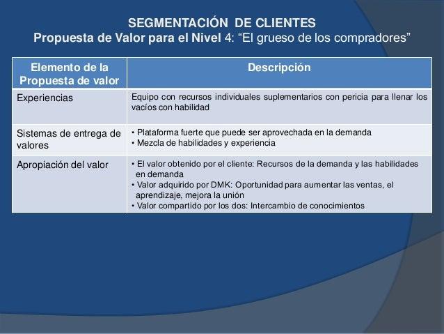 Consolidación del Sistema Mejor ProductoSolución Integral para el Cliente ANALISIS DE COMPETENCIAS ACTUALES Mercado domina...