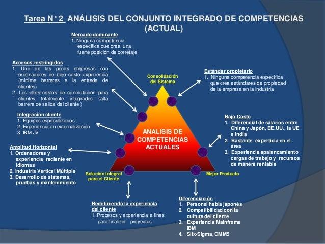 Consolidación del Sistema Mejor ProductoSolución Integral para el Cliente ANALISIS DE COMPETENCIAS DESEADAS Mercado domina...