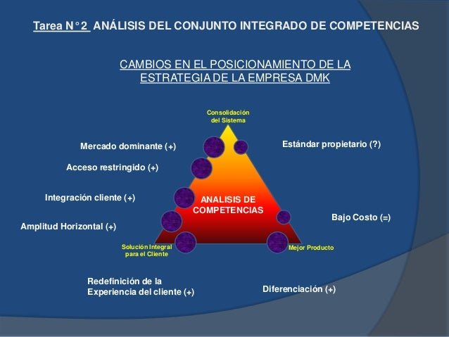 EL MODELO DELTA: TRES OPCIONES DE POSICIONAMIENTO ESTRATÉGICO DEL MODELO DELTA Consolidación del Sistema (System Lock-in) ...