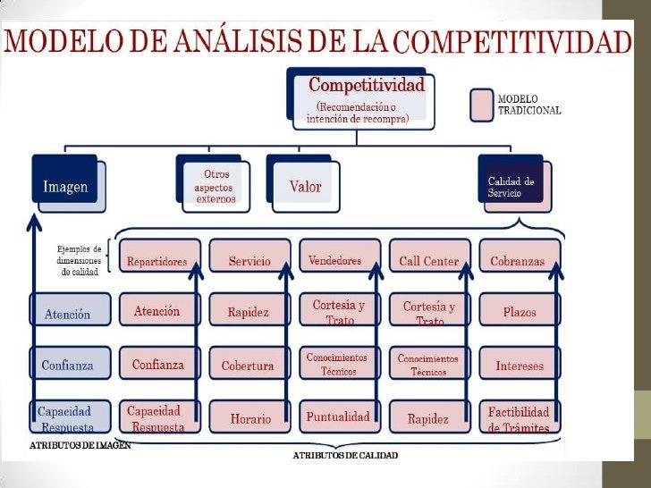 MODELO DE TIPOLOGÍAS DE                 CONSUMIDORES                                                    Cuatro segmentos s...