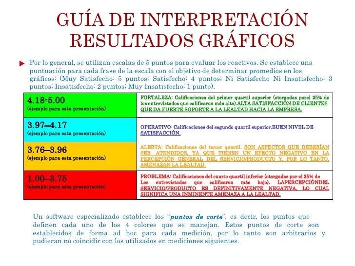 GUÍA DE INTERPRETACIÓN       RESULTADOS GRÁFICOSEVALUACIÓN POR FRECUENCIAS  Además de detallar los promedios obtenidos en ...