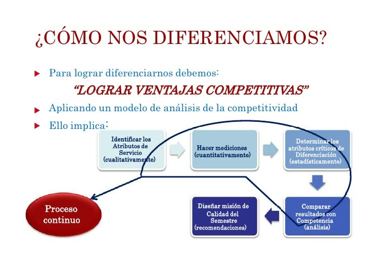 "¿CÓMO NOS DIFERENCIAMOS? Para lograr diferenciarnos debemos:      ""LOGRAR VENTAJAS COMPETITIVAS"" Aplicando un modelo de an..."