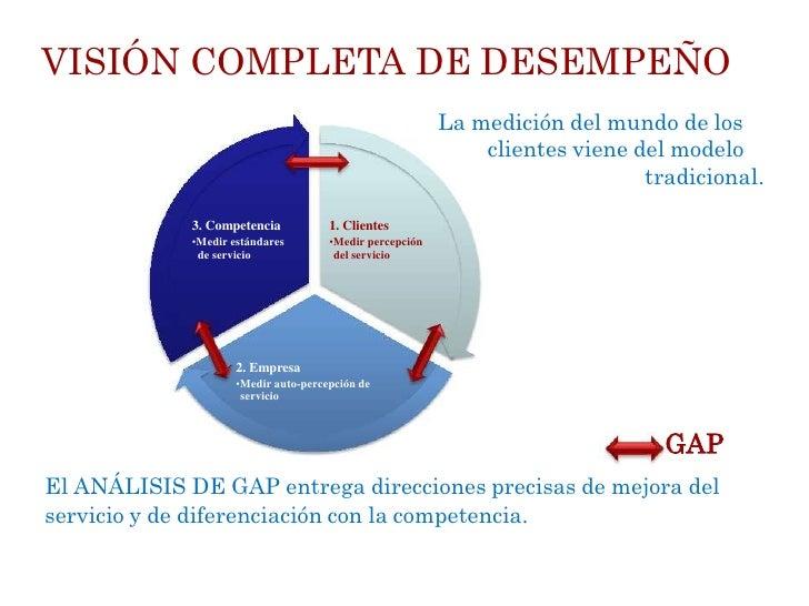 VISIÓN COMPLETA DE DESEMPEÑO                                                          La medición del mundo de los        ...