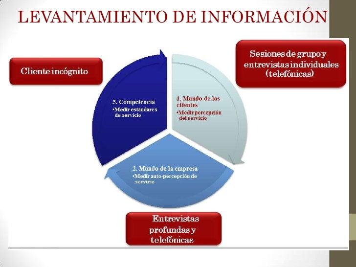 LEVANTAMIENTO DE INFORMACIÓN                                                         Sesiones de grupo y                  ...