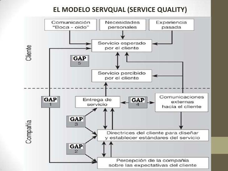EL MODELO SERVQUAL (SERVICE QUALITY)      3. Competencia      •Medir estándares       de servicio