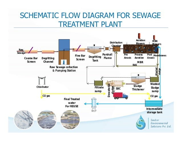 sespl capablity and technology options for reuse and recyle of seweage rh slideshare net