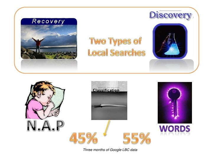Two Types of <br />Local Searches<br />N.A.P<br />words<br />45%<br />55%<br />Three months of Google LBC data<br />