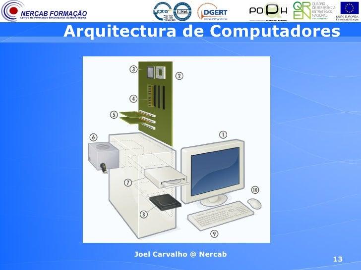 Arquitectura de computadores 1 efa 9 ano for Arquitectura de computadores