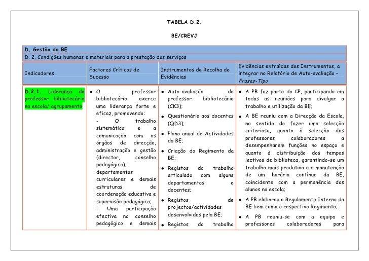 TABELA D.2.<br />BE/CREVJ<br /><ul><li>D. Gestão da BED. 2. Condições humanas e materiais para a prestação dos serviçosInd...
