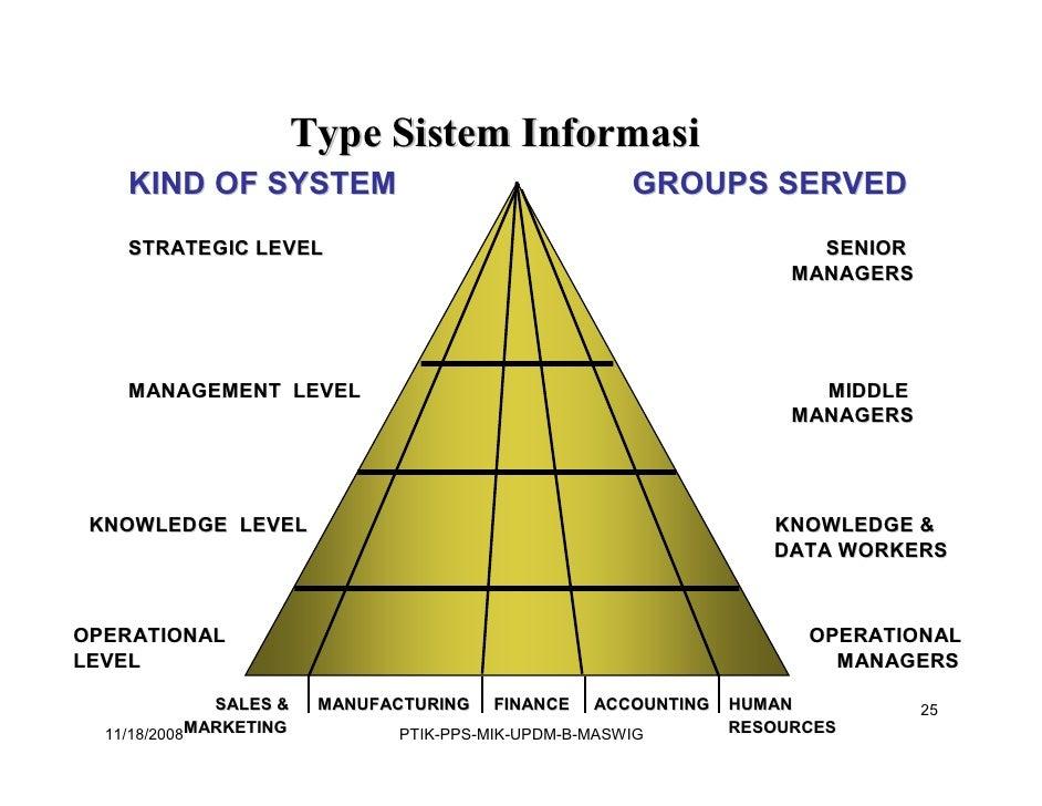 sistem informasi manajemen Next, lanjutan post saya sebelumnya tentang sistem informasi manajemen sekarang saya mau mengupas tentang berbagai model pengembangan sistem informasi.