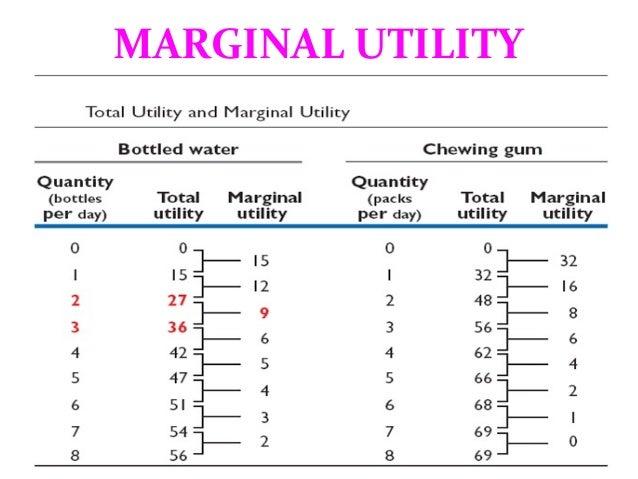total utility and marginal utility formula