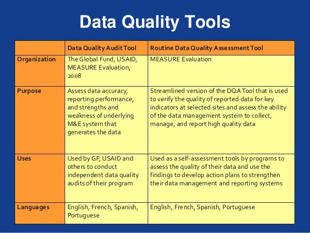 global data quality tools market Access health services research data, statistics, surveys, and tools  the surveys collect data on labor market  that have high-quality data and cancer.