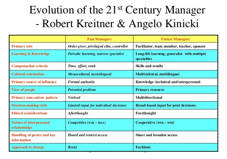 kinicki and kreitner organization behavior 9 10 11 Get this from a library organizational behavior [robert kreitner angelo kinicki] -- in its tradition of being an up-to-date, relevant and user-driven textbook, kreitner and kinicki's approach to organizational behavior is based on the authors' belief that reading a comprehensive.