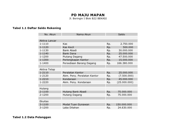 PD MAJU MAPAN                                       Jl. Beringin I Blok B22 BEKASI   Tabel 1.1 Daftar Saldo Rekening      ...