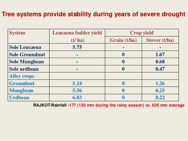 Agroforestry system coverage