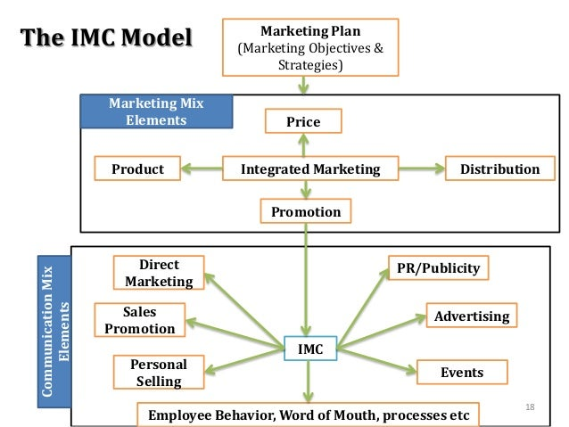 integrated marketing communication plan The article discusses the various steps on how to create an integrated marketing communication plan and the components of the plan.