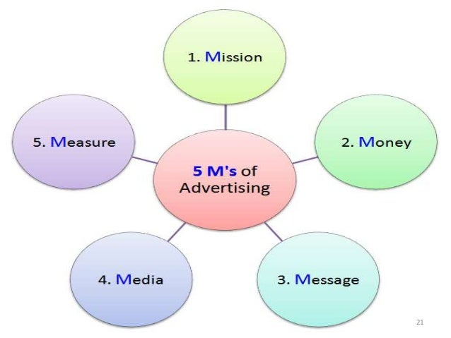 introduction to integrated communication The american marketing association (ama) defines integrated marketing communications (imc) as the planning process designed to assure that all brand contacts.