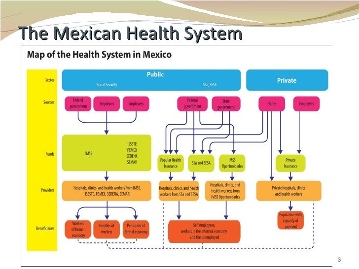 inequalities in mexico health system See mexico's three-tiered insurance system, and understand how quality of care,  wait times and access to medications varies between each in 1940, mexico's.