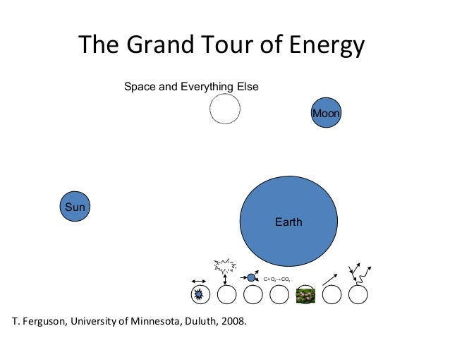 The Grand Tour of Energy Space and Everything Else Moon  Sun Earth  C+O2→CO2  T. Ferguson, University of Minnesota, Duluth...