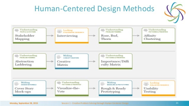 Human centered design for financial inclusion: Lessons