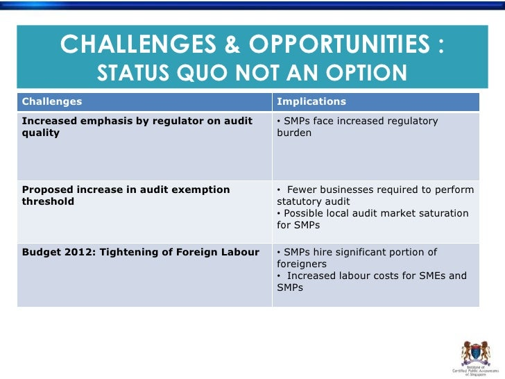 Opportunities and Challenges for Small and Medium Sized Business (SMEs)