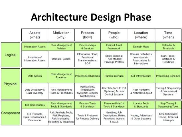 Architecture Design Rules