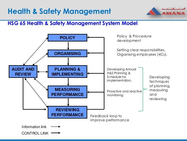 Session 1 Health Amp Safety Management An Overview