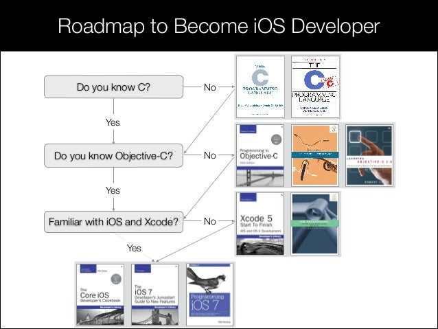 Session 1 Introduction to iOS 7 and SDK
