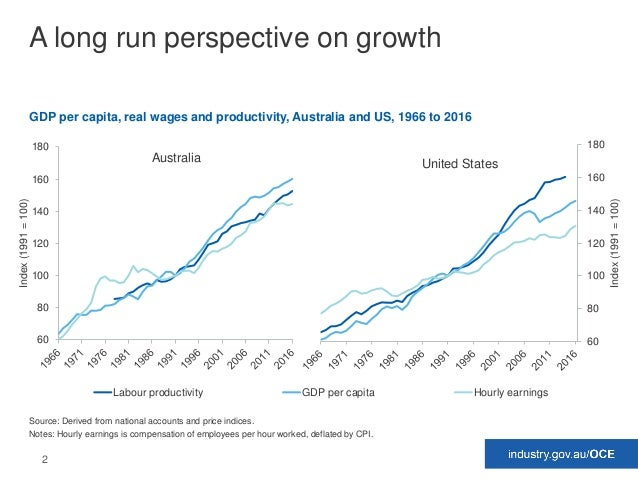 2 A long run perspective on growth GDP per capita, real wages and productivity, Australia and US, 1966 to 2016 Source: Der...