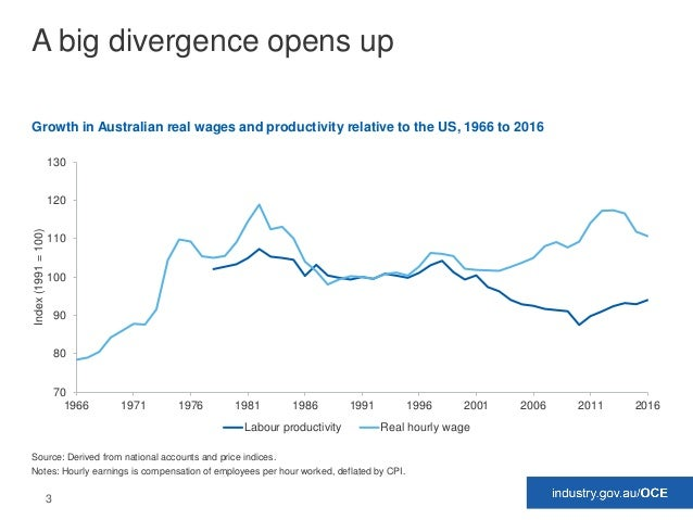 3 A big divergence opens up Growth in Australian real wages and productivity relative to the US, 1966 to 2016 Source: Deri...