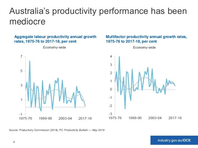 4 Australia's productivity performance has been mediocre Multifactor productivity annual growth rates, 1975-76 to 2017-18,...