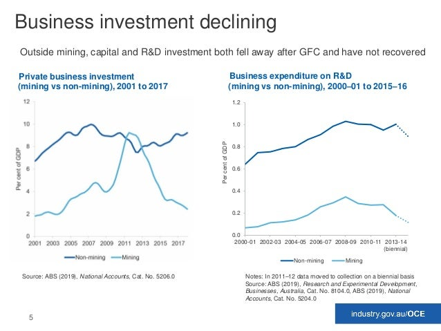 5 Business investment declining Outside mining, capital and R&D investment both fell away after GFC and have not recovered...