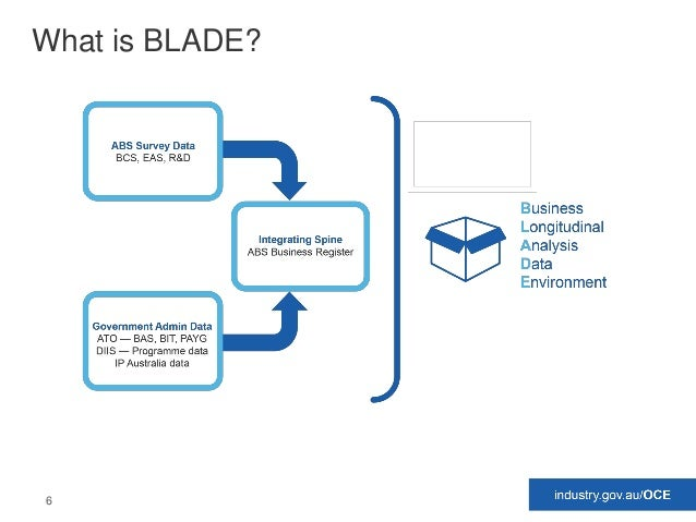 6 What is BLADE?