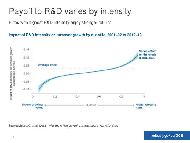 7 Payoff to R&D varies by intensity Firms with highest R&D intensity enjoy stronger returns Impact of R&D intensity on tur...