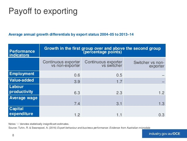 8 Payoff to exporting Performance indicators Growth in the first group over and above the second group (percentage points)...