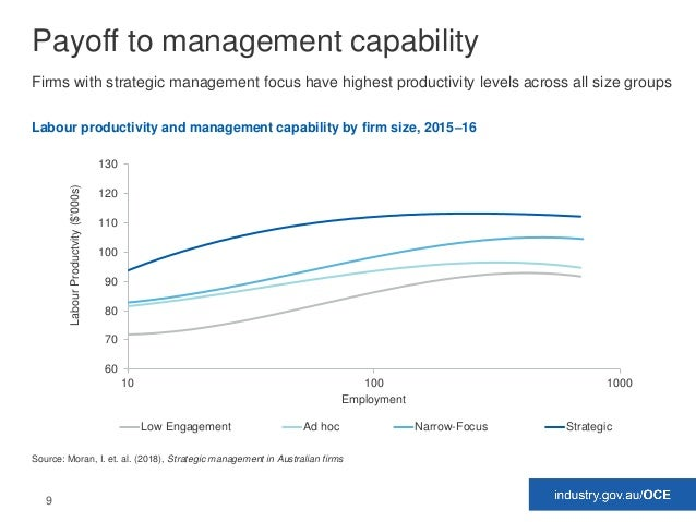 9 Payoff to management capability Firms with strategic management focus have highest productivity levels across all size g...