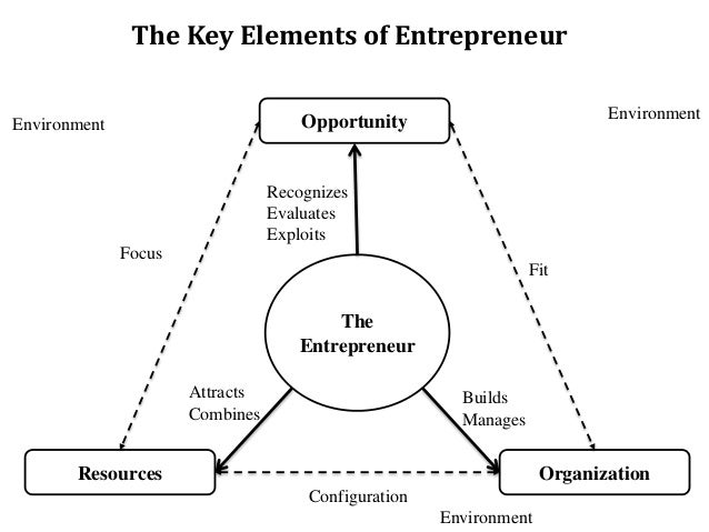 the elements of entrepreneurship Countless articles argue: to remain competitive, companies need to consistently build their innovation portfolio value-oriented improvement and new.