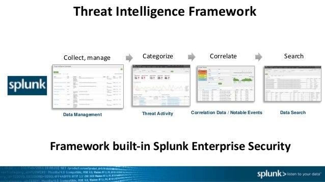Infosecurity Europe 2016 Operationalizing Threat Intelligence