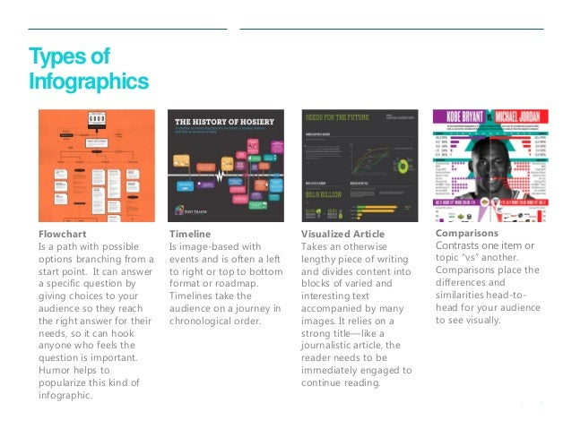 Introduction to Infographic Design
