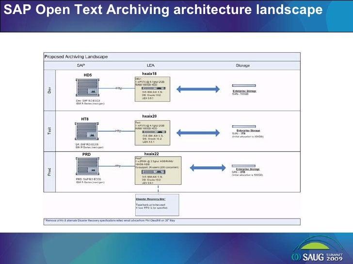 SAP Open Text Archiving architecture landscape hxaix18 hxaix20 hxaix22 HD5 HT8 PRD