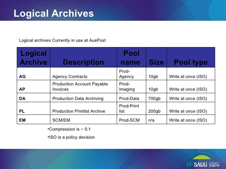 Logical Archives Logical archives Currently in use at AusPost <ul><li>Compression is ~ 5:1 </li></ul><ul><li>ISO is a poli...