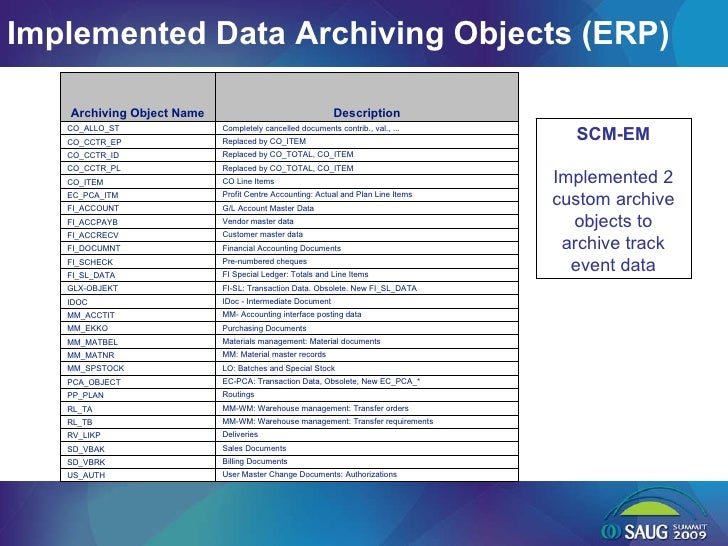 Implemented Data Archiving Objects (ERP) SCM-EM Implemented 2 custom archive objects to archive track event data User Mast...