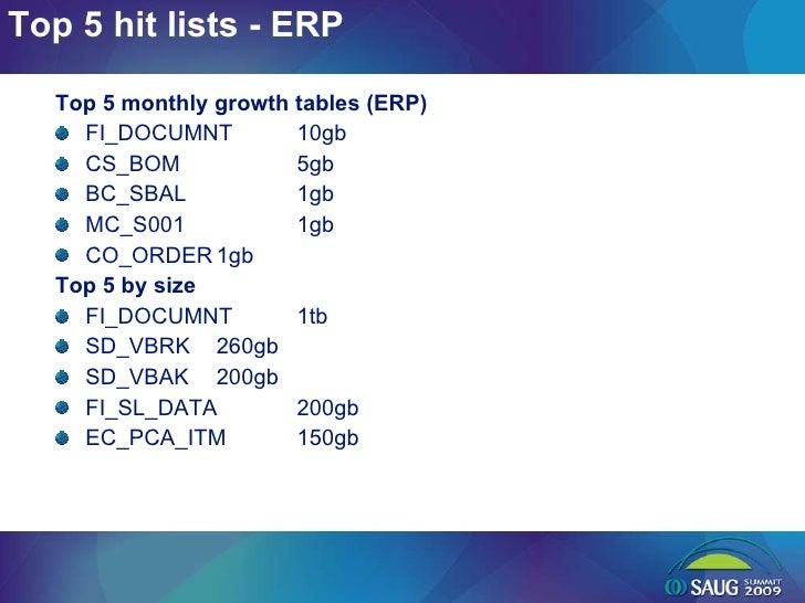 Top 5 hit lists - ERP <ul><li>Top 5 monthly growth tables (ERP) </li></ul><ul><li>FI_DOCUMNT 10gb </li></ul><ul><li>CS_BOM...