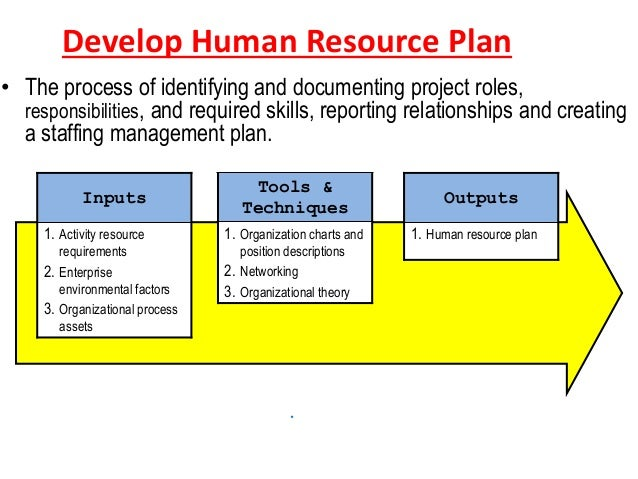 human resources management proposal Human resource management dissertation topics a great selection of free human resource management dissertation topics and ideas to help you write the perfect dissertation.
