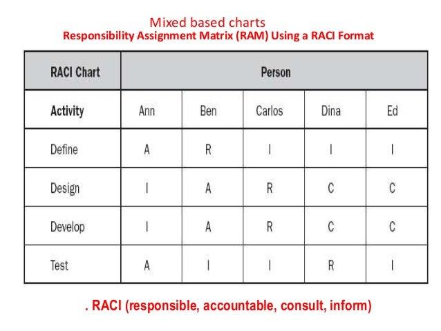 project management responsibility assignment matrix pmp