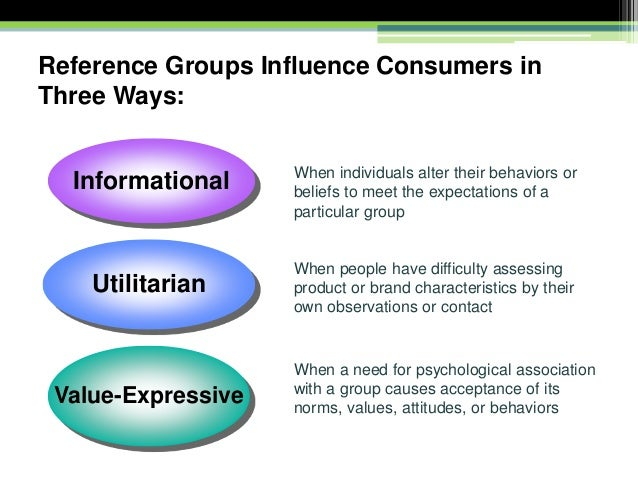 Consumer behaviour external factors.