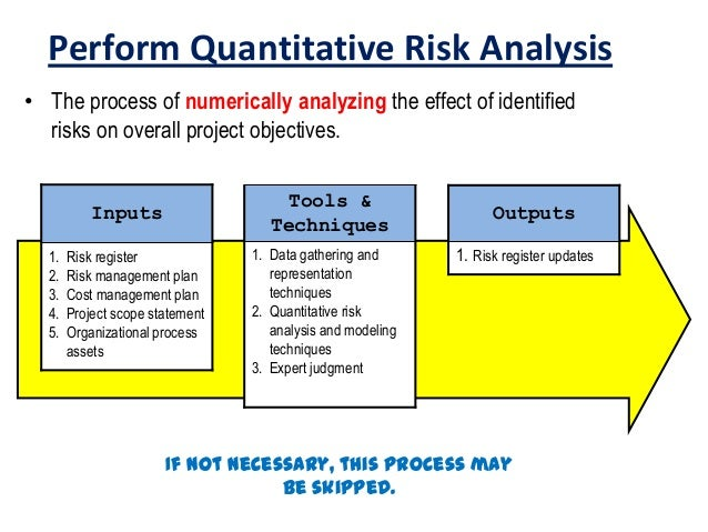 Lovely ... Controlling Processes; 3. Perform Quantitative Risk Analysis ... Awesome Design
