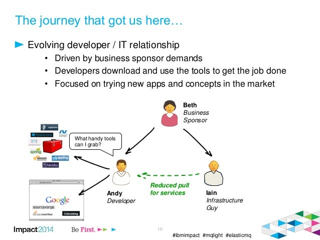 #ibmimpact #mqlight #elasticmq The journey that got us here… Evolving developer / IT relationship • Driven by business spo...