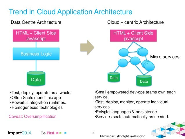 #ibmimpact #mqlight #elasticmq Trend in Cloud Application Architecture 12 HTML + Client Side javascript Business Logic HTM...