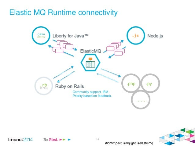 #ibmimpact #mqlight #elasticmq Elastic MQ Runtime connectivity 18 .php …… .py Community support. IBM Priority based on fee...